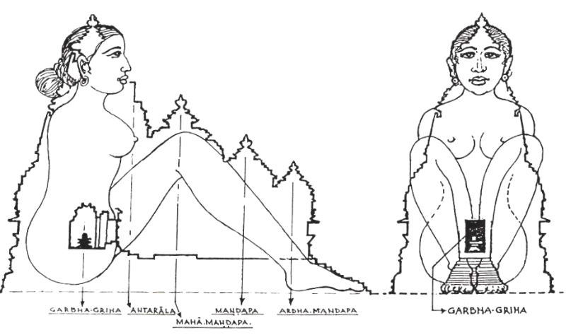 Structure of Dravidian Temple